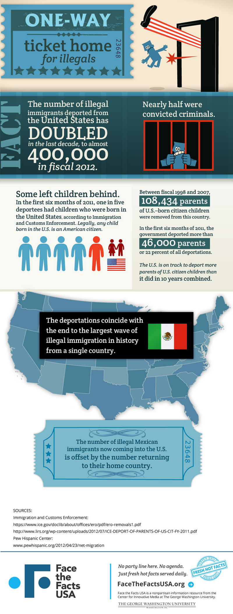 Convictions of Illegal Immigrants
