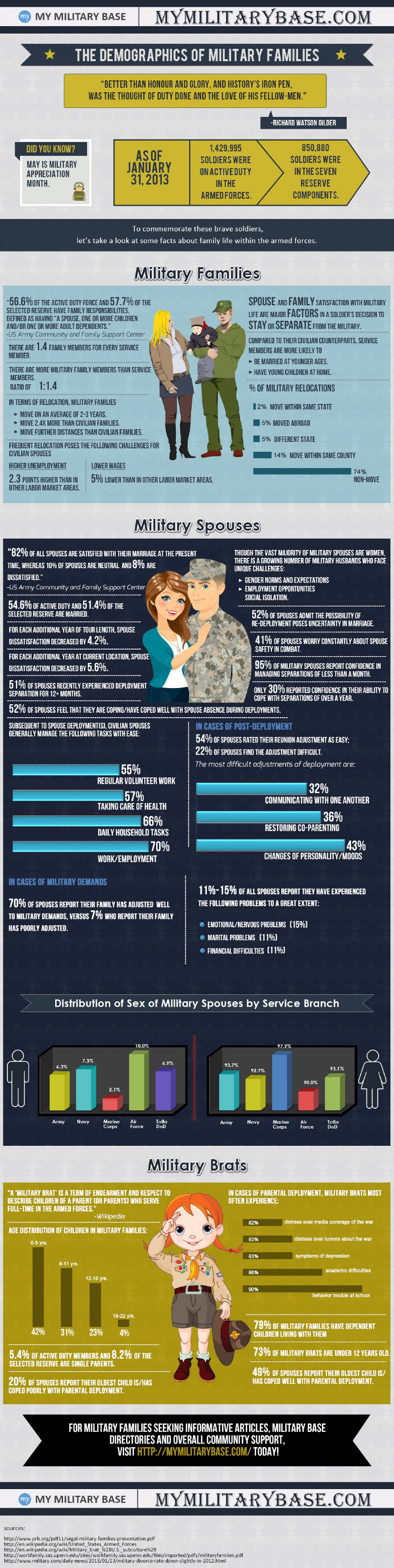 Demographics of Military Families