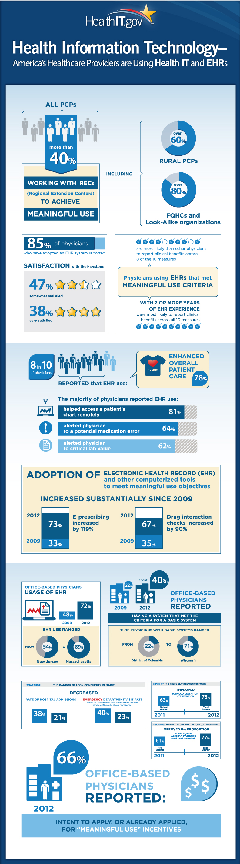 Electronic Health Record Trends