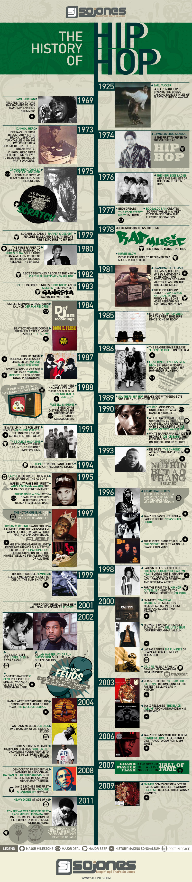 History and Timeline of Hip Hop