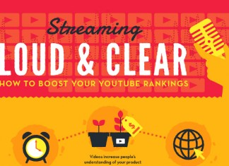 How to do SEO for YouTube Videos