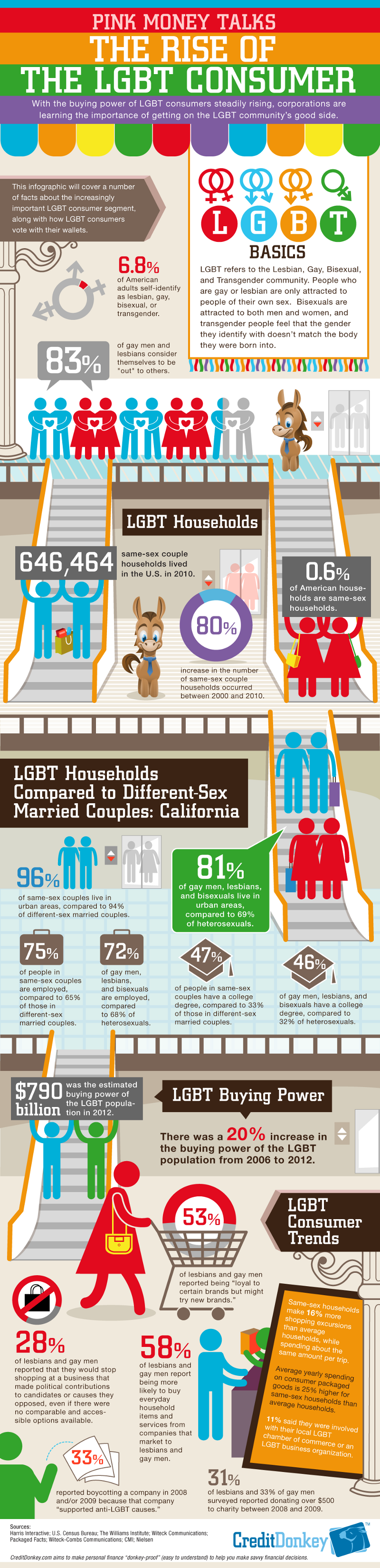 LGBT Consumer Facts