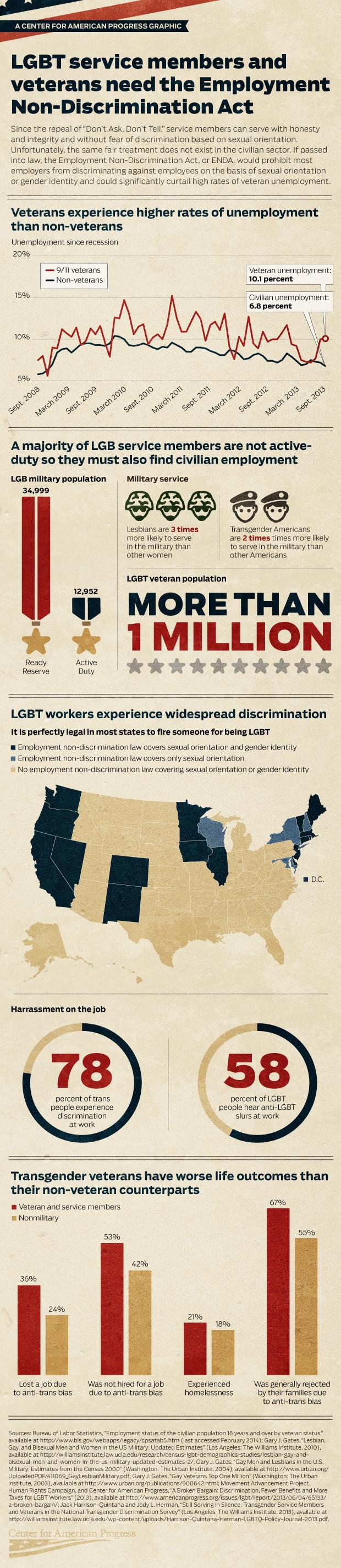 LGBT Veterans and Discrimination