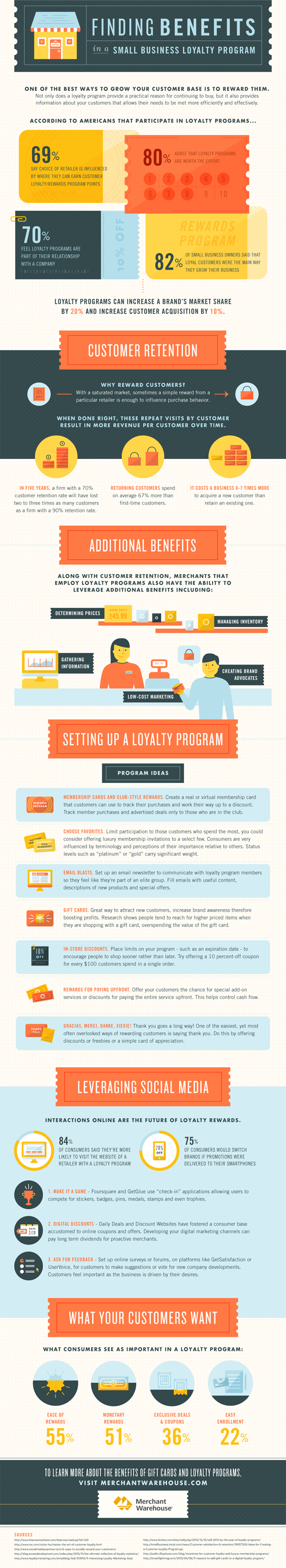 Loyalty Programs for Business