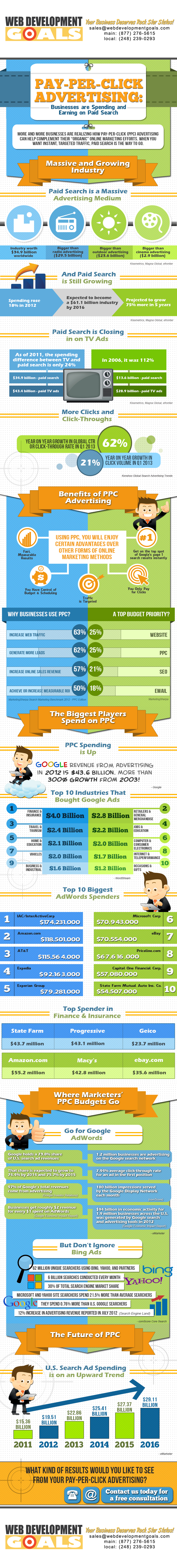 PPC Advertising Facts