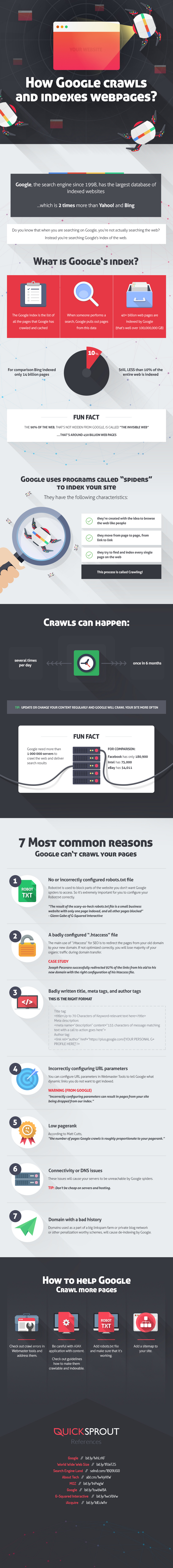 Reasons-Google-Does-Not-Index