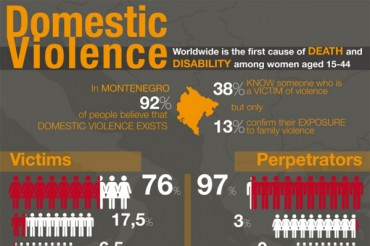 17 Scarey Domestic Violence in the Workplace Statistics