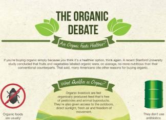 19 Good Organic Food Sales Statistics