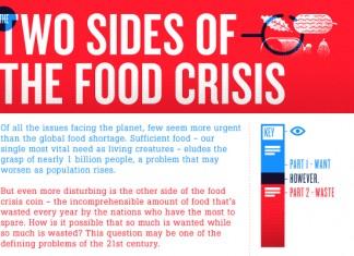 19 Scarey Food Shortage Statistics