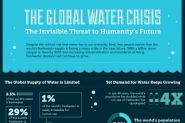 21 Eminent Water Shortage Statistics