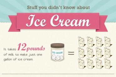 23 Great Ice Cream Consumption Statistics