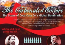 24 Great Coca Cola Sales Statistics