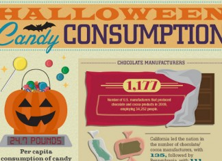 42 Awesome Candy Consumption Statistics