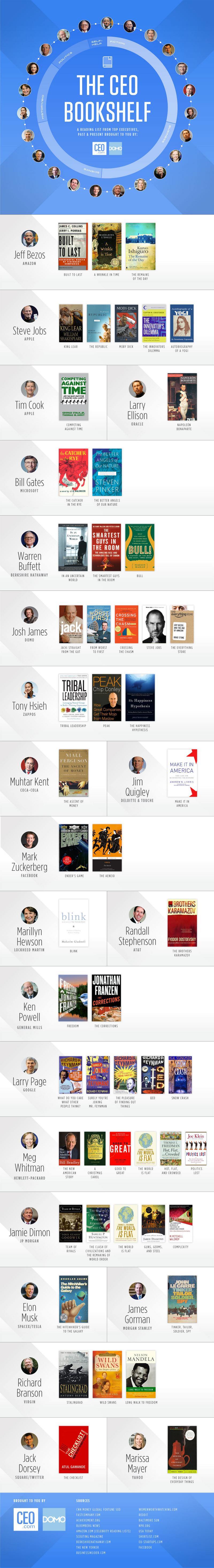 CEOs-Read
