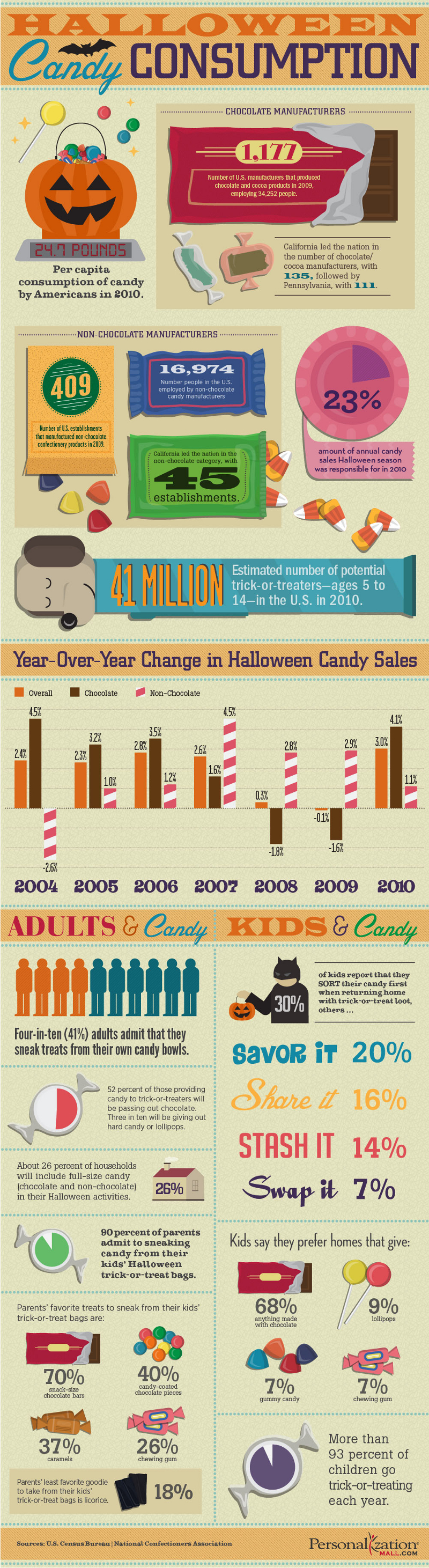 Candy Consumption Facts