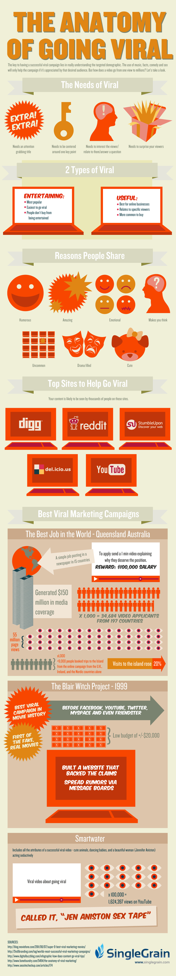 Characteristics of Going Viral