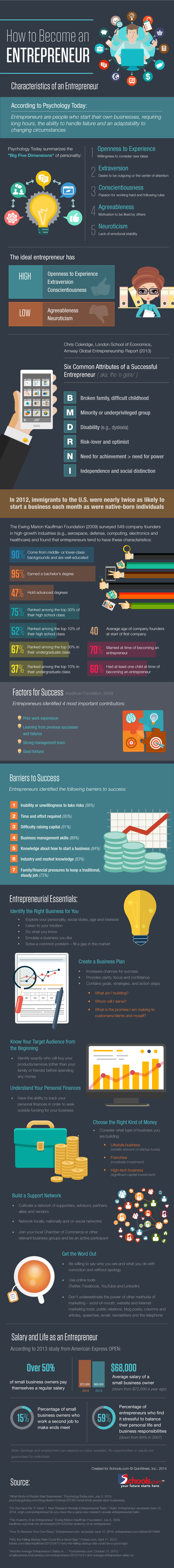 Characteristics-of-Successful-Entrepreneurs
