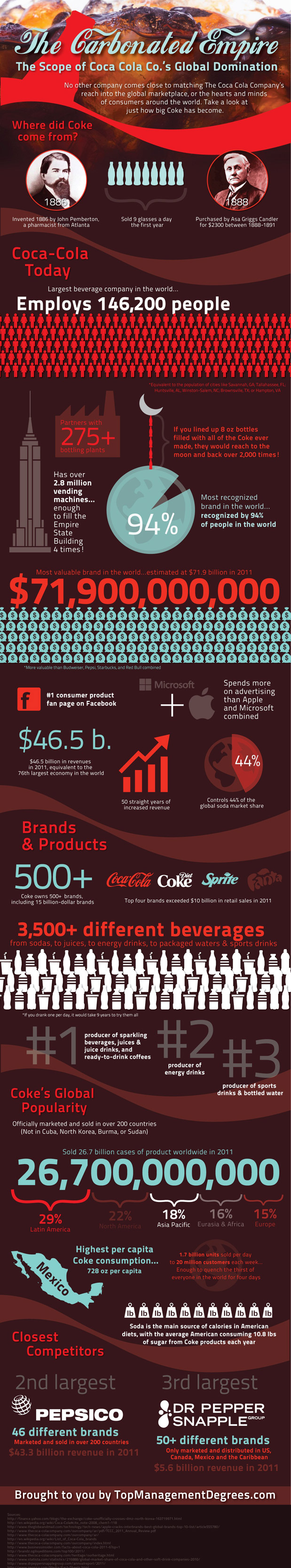 Coca Cola Statistics and Trends