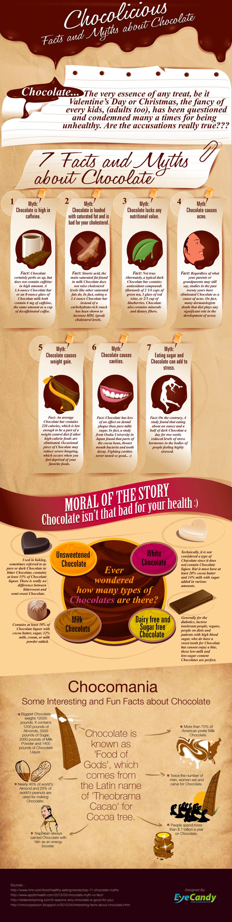 Common Chocolate Myths
