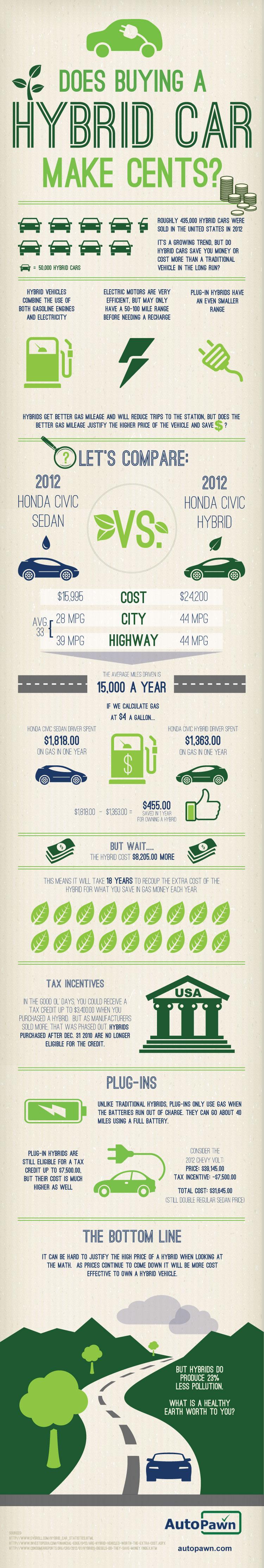 Hybrid Cars Trends