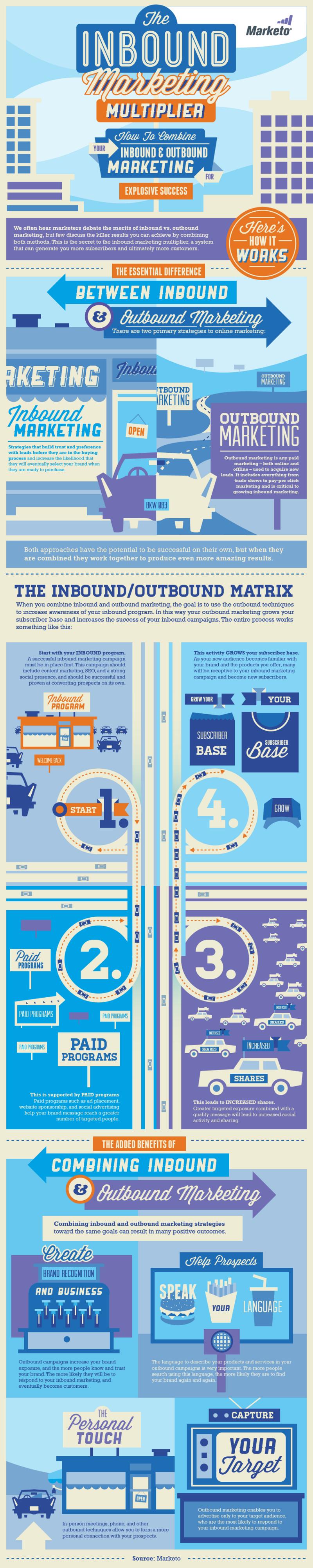 Inbound Marketing Components