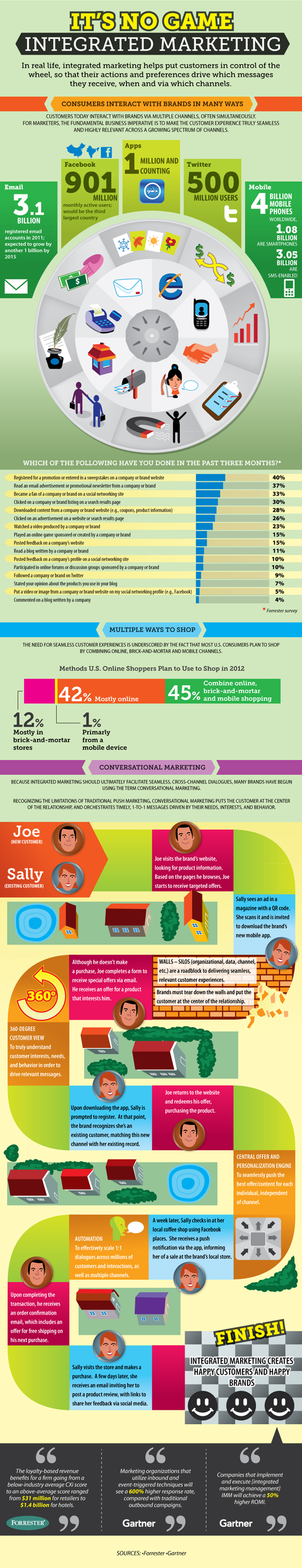 Integrated Marketing Facts