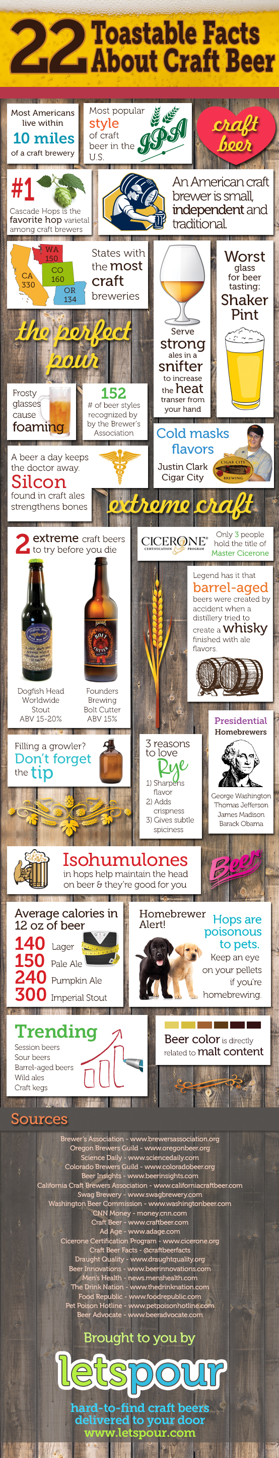 Interesting Crafts About Craft Beer