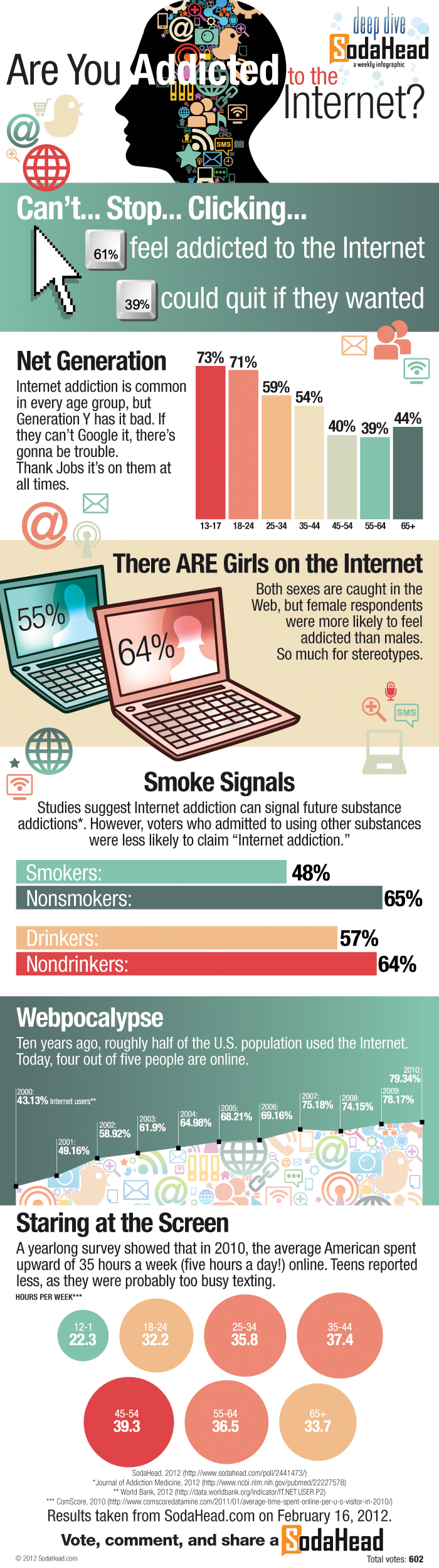 32 interesting internet addiction statistics com internet addiction trends