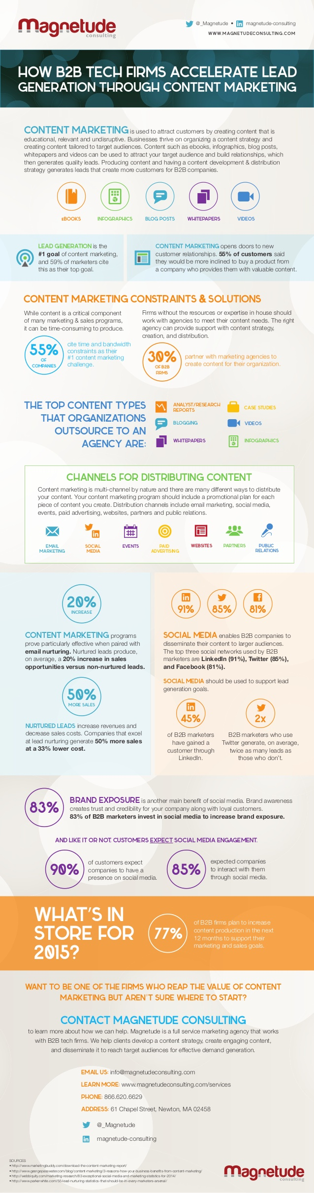 Lead Generation with Content