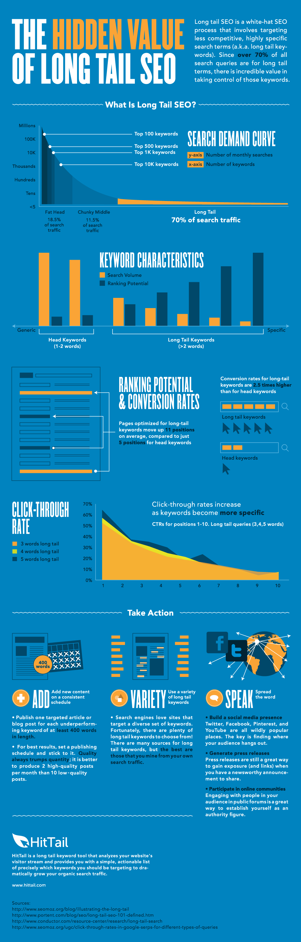 Long Tail SEO Characteristics