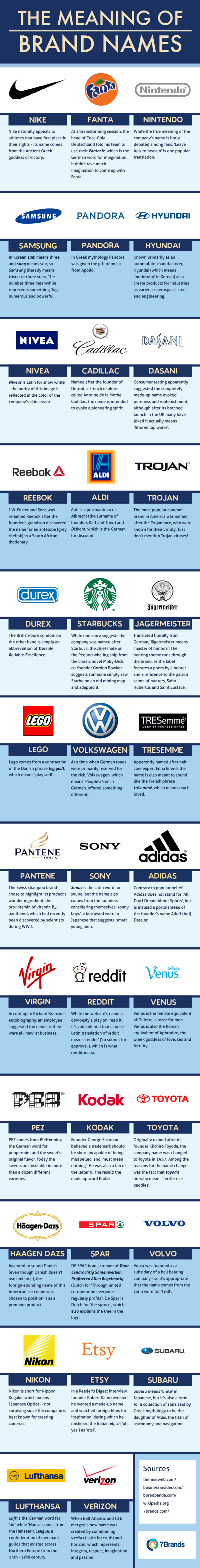 the true meaning of 35 popular brand names brandongaillecom
