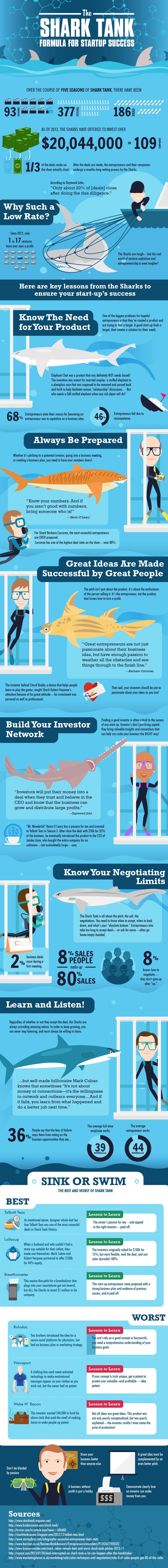 Shark-Tank-Investment