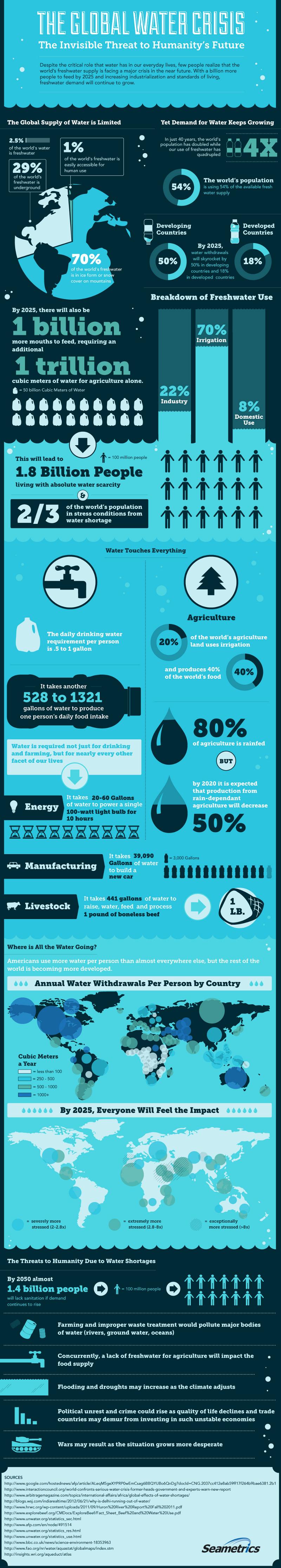Water Shortage Trends