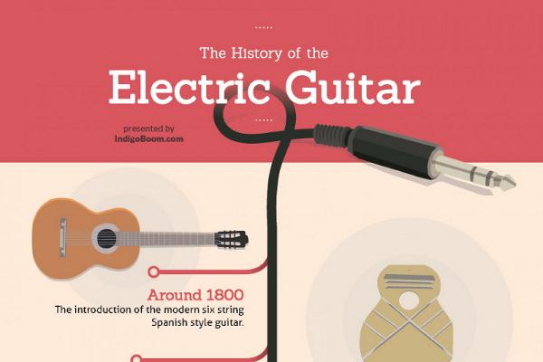 19 Fascinating Guitar Sales Statistics - BrandonGaille com