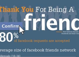 17 Great Facebook Friend Statistics