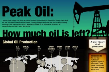 18 Fascinating World Oil Consumption Statistics