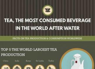 18 Shocking Tea Consumption Statistics