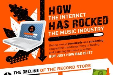 19 Great Digital Music Sales Statistics