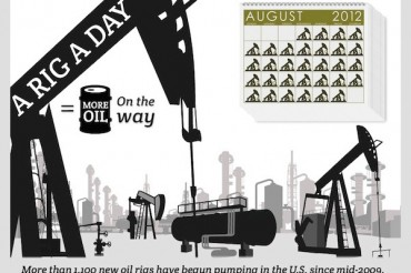 19 Important US Oil Consumption Statistics