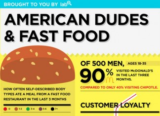19 Shocking Fast Food Sales Statistics