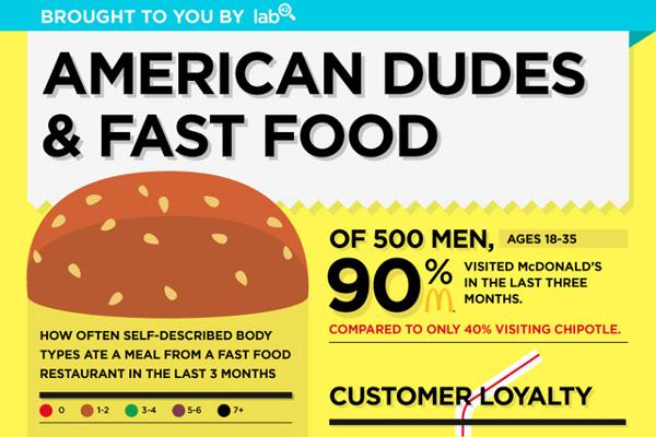 21 Shocking Fast Food Sales Statistics | BrandonGaille.com