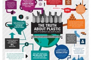 20 Scarey Plastic Consumption Statistics