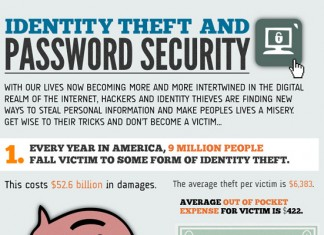 22 Incredible Internet Identity Theft Statistics