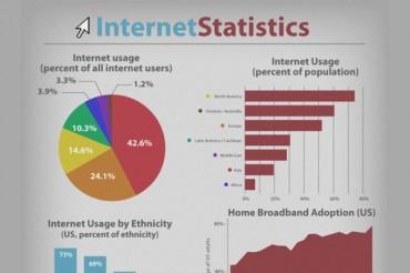 23 Amazing Internet Consumption Statistics
