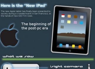 30 Awesome iPad Sales Statistics