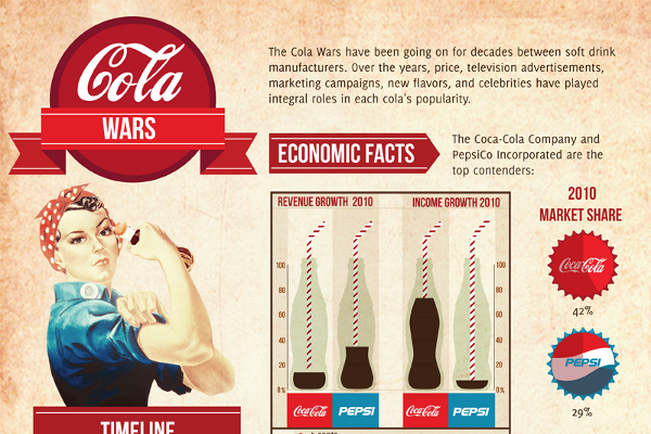 coca cola demographic factors Coca-cola chairman and chief executive officer muhtar kent gave douglas the north america job in january, essentially asking him to turn around a decade-long decline in american soda sales.