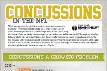 40 Unbelievable NFL Concussion Statistics