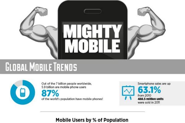 42 Great Smartphone Sales Statistics