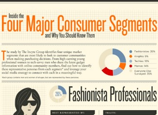 6 Best Market Segmentation Examples