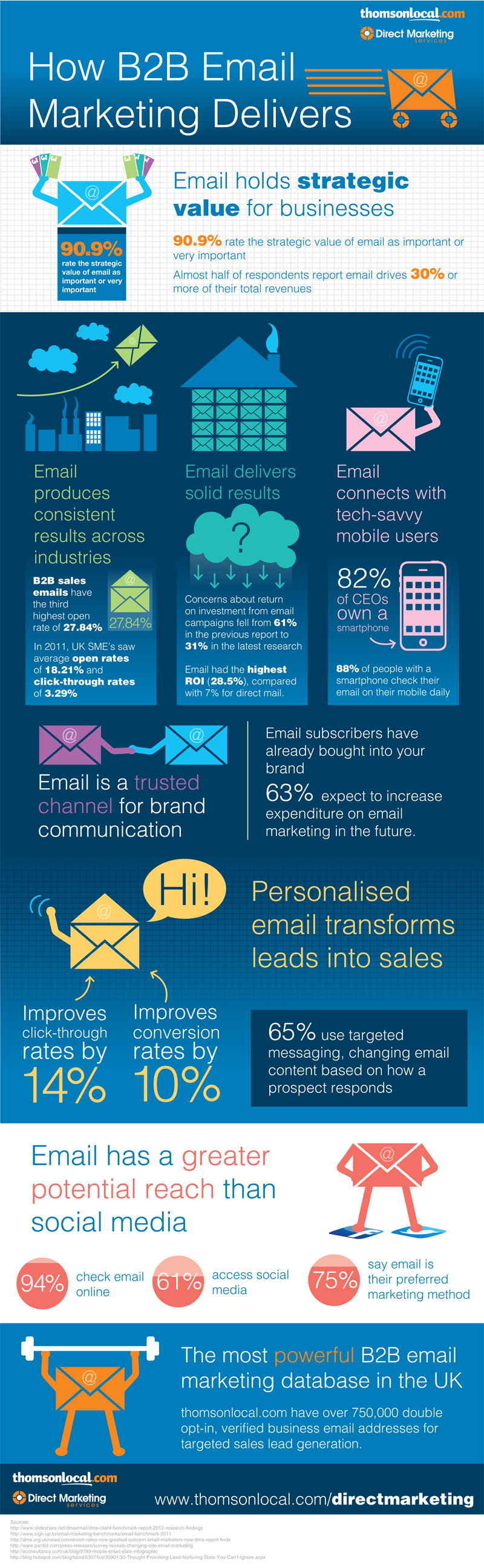 B2B Email Marketing Trendss